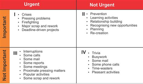 important urgent matrix template plan your time welcome to pan atlantic