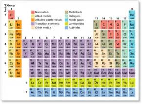 Alkaline Earth Metals On Periodic Table by Where Can Alkali Metals Be Found On The Periodic Table