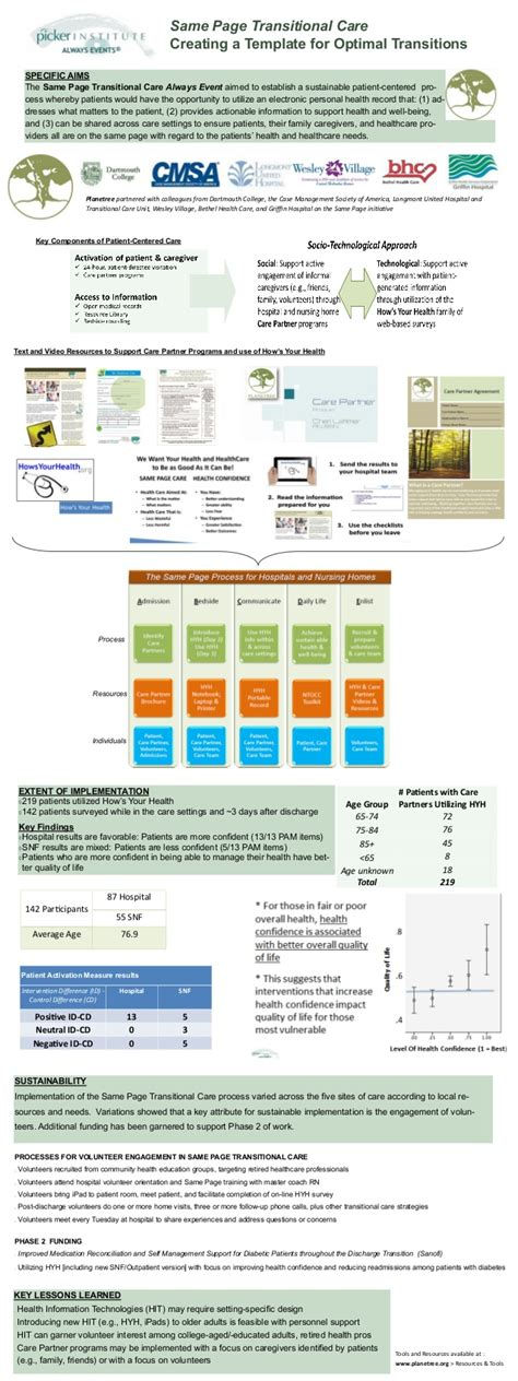 Same Page Transitional Care Planetree Always Event Transitional Care Management Template