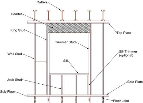 house framing terms house framing terms and diagrams carpentry terms with diagrams elsavadorla