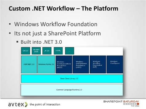 windows workflow foundation 3 0 sharepoint workflows sharepoint saturday cities