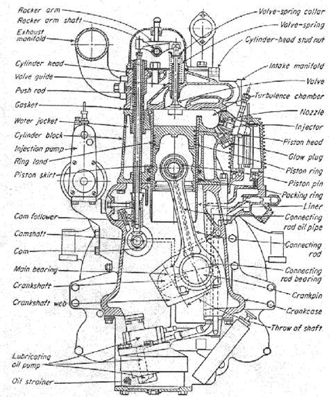 diesel engine parts diagram diesel engines parts diagrams names wiring library