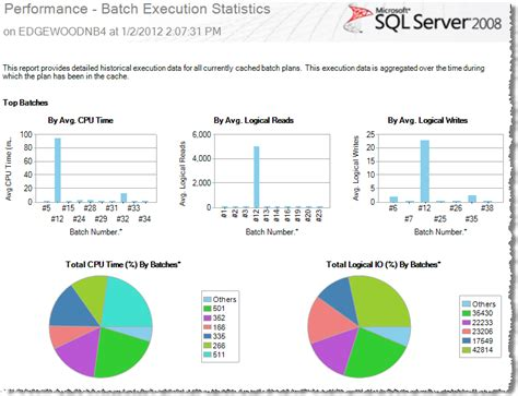 server performance report template built in performance reports in ssms