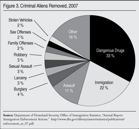 Percentage Of Americans With A Criminal Record Immigration And Crime Center For Immigration Studies