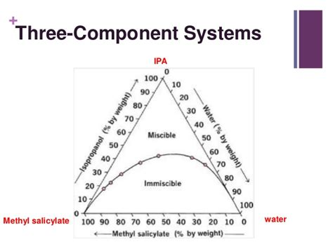Phase Diagram Of Three Component System