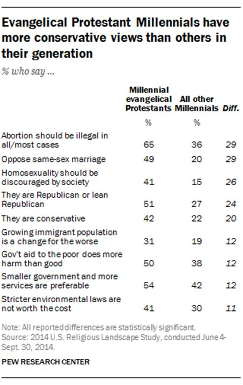millennial views a conservative millennial s look in the age of books 187 evangelical protestant millennials more