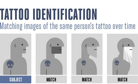5 ways law enforcement will use tattoo recognition