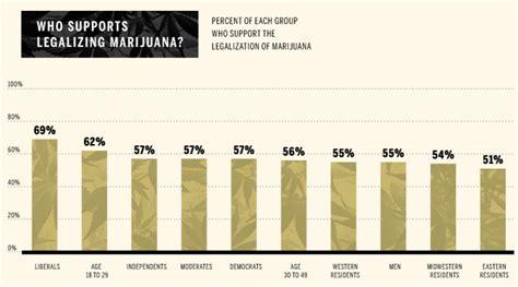 legalization of medical marijuana essay marijuana legalization essay