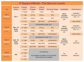 support sla template it sla model for tiered it support servicesthe higher ed cio