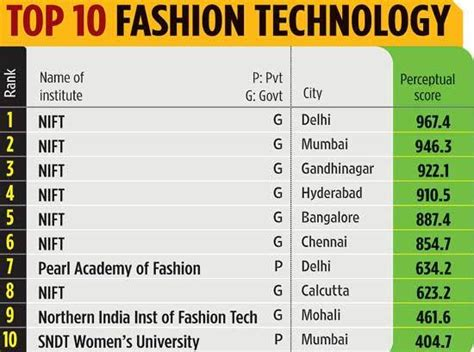 Career After Mba In Fashion Management by Career In Fashion Technology Ferom Nift