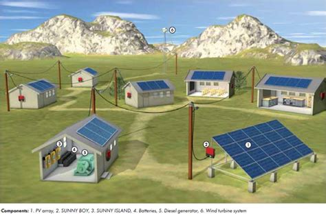 s4Solar New Zealand Solar Power Systems : Off Grid