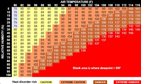 dew point comfort scale fort collins apparent temperature information