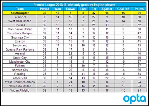 epl table goals for against statshot how the premier league table would look if only