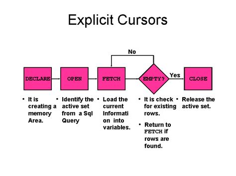 oracle tutorial cursor plsql tutorial plsql programming cursors in pl sql