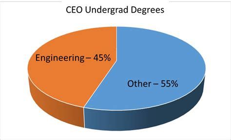 Engineering Degree And Mba by Eng Mba Ceo Gt Engineering