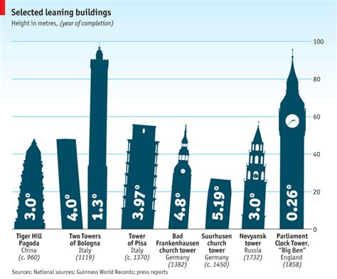 Of Pisa Mba Reviews by Tottering Towers Leaning Buildings