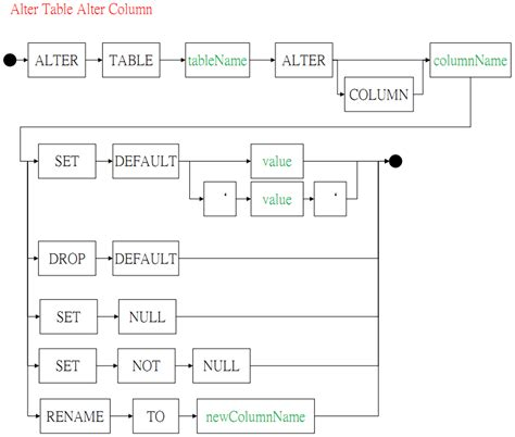 Alter Table Change Column Jackhare Wiki Supported Ansi Sql Syntax