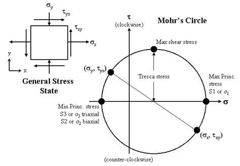mohr stress diagram mohr diagram best free home design idea inspiration