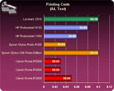 Cost Per Page In Living Color 8 New Inkjet Printers Put Color Laser Printing Cost Per Page