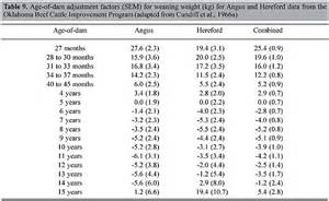 Weaning Table Age Of Dam Adjustment Factors For Birth And Weaning Weight