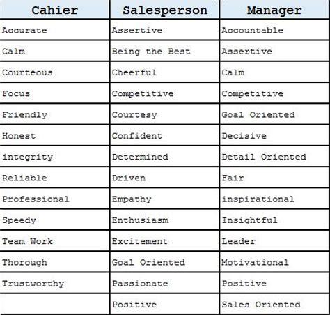it professional skills list template
