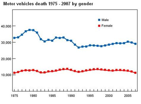 car accidents by gender   Car Insurance List