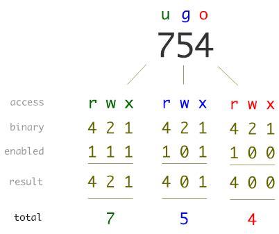 unix filename pattern a unix and linux permissions primer daniel miessler