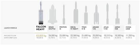 Iran Fastis 2018 Falcon Heavy Spacex