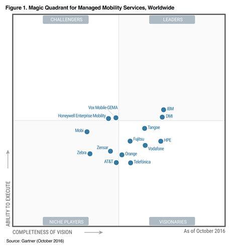 rating the vendors apple ibm ibm 2016 gartner magic quadrant for managed mobility services united states