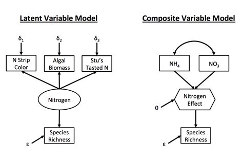 Latent Variable Path Modeling ecological sems and composite variables what why and