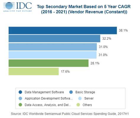 Global Mba Idc by Investeringen In Cloud Stijgen Door Groeiende