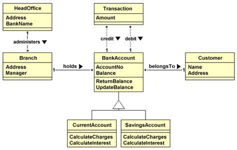 An Introduction To Ooad Banking System Template