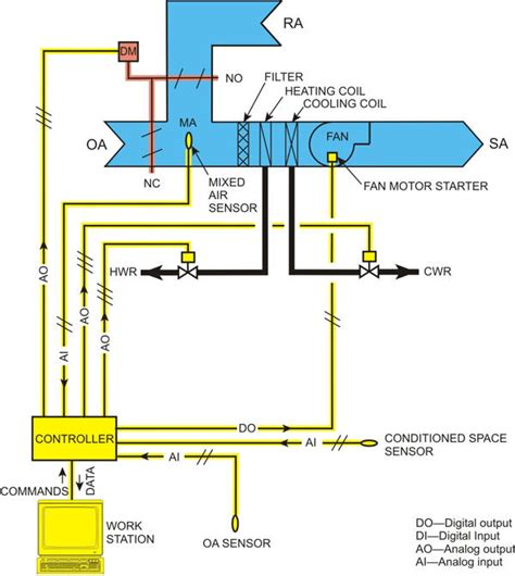 hvac pneumatic diagrams 2015 best auto reviews