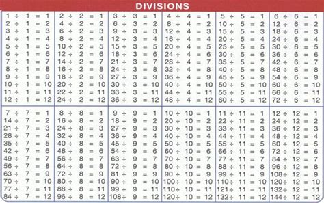 printable multiplication and division charts division charts 1 to 1000 division chart places to