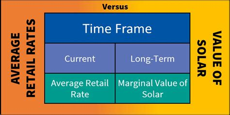 can the value of solar exceed existing retail electricity rates clean power research