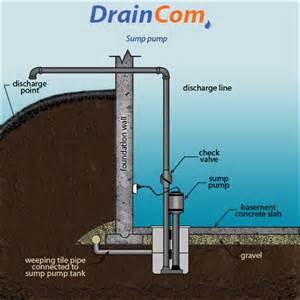 installing sump in basement sump installations draincom