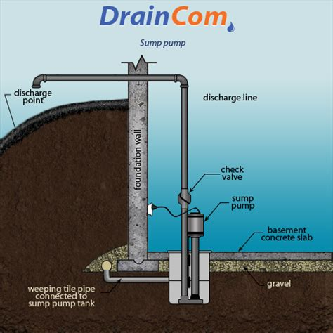 install sump in basement trade sump sump backup installation repair