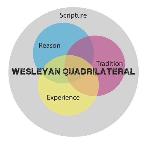wesleyan quadrilateral diagram your enemy why i am a pacifist greenville
