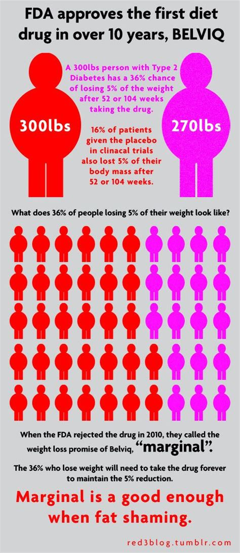 Fda Approved Weight Loss Drugs by Fda Approved Weight Loss Drugs The Counter Pink