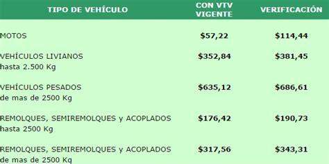 precio del jus en provincia de buenos aires 2016 cu 225 l es el precio de la vtv para veh 237 culos radicados en la