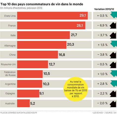 top 10 des cuisinistes top 10 des pays consommateurs de vin dans le monde