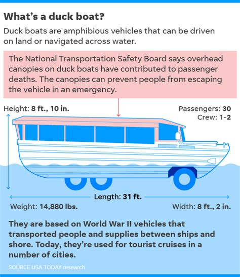 duck boat news duck boat lawsuit family of victims seeking 100 million