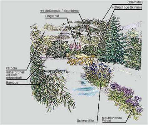 Ideen Zur Gartengestaltung Und Umgestaltung 3155 by 1000 Images About Garden Planning Auf G 228 Rten