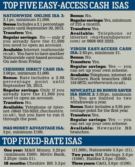best isa cash isas compare the best cash isa rates at autos post