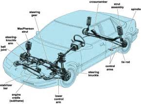 Definition Of Car Shocks Automedics 187 Understanding Your Car Suspension System