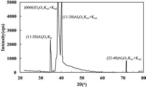 xrd pattern sapphire zno heteroepitaxy on sapphire using a novel buffer layer