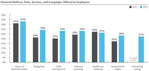 workplace financial wellness programs get more popular
