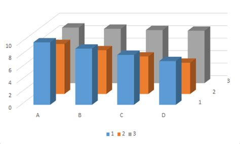 How To Make Bar Top Excel Alternative Visualizations To 3d Bar Chart Cross