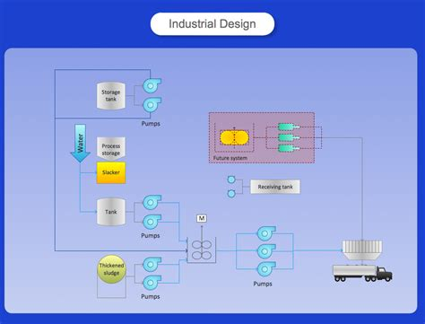 process diagram software process flow diagram powerpoint library organisational