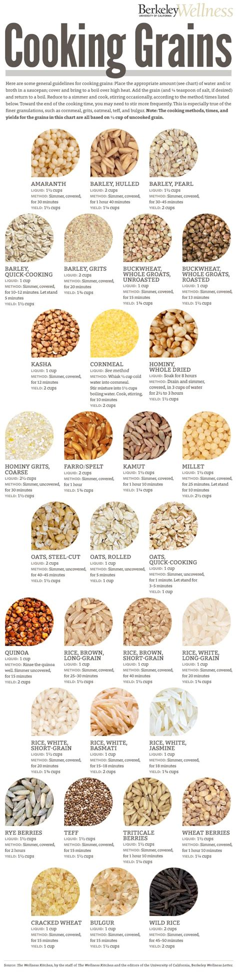 whole grains uses grains especially whole grains are of vitamins